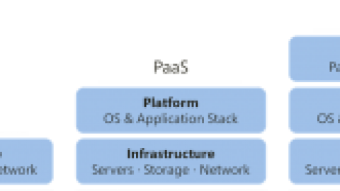 What is SPI (SaaS, PaaS, IaaS)?